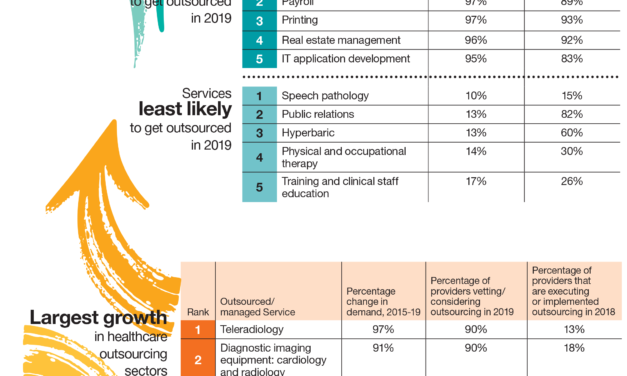 As outsourcing grows in healthcare – whose job is on the line in 2019?